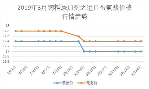 2019年3月饲料添加剂之进口蛋氨酸价格行情走势图