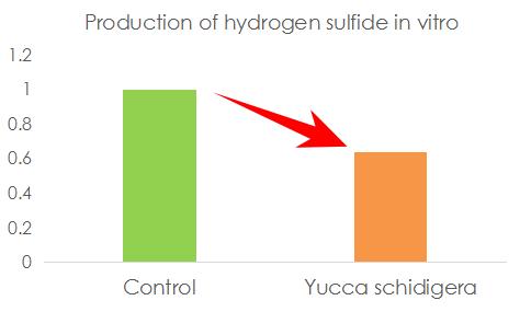 丝兰对新鲜犬粪硫化氢含量的影响对比图