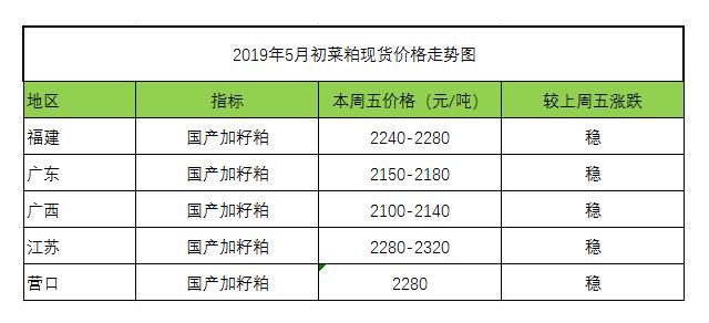 2019年5月初饲料原料菜粕的现货价格走势图