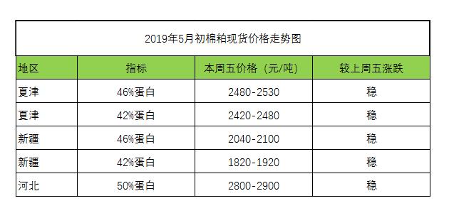 2019年5月初饲料原料棉粕的现货价格走势图