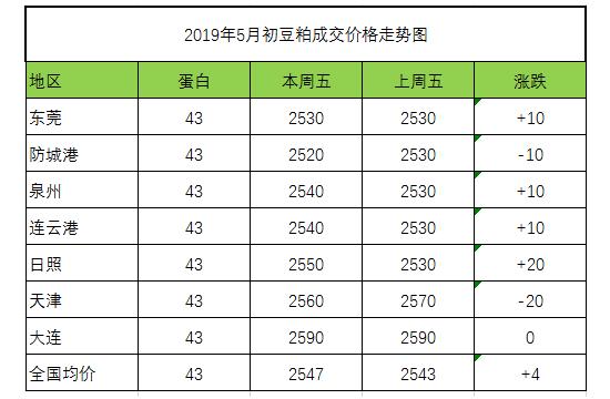 2019年5月初饲料原料豆粕的成交价格走势图