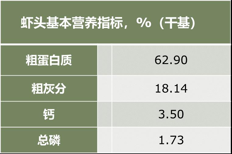 虾头营养指标表